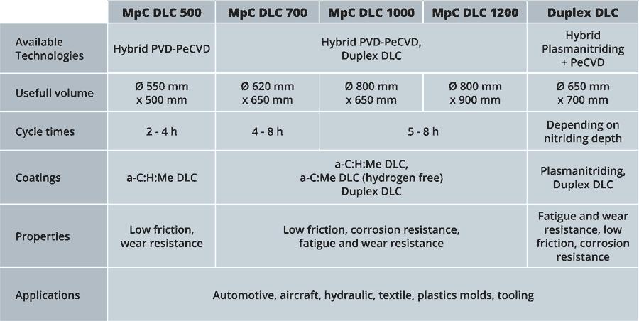 DLC PD2i