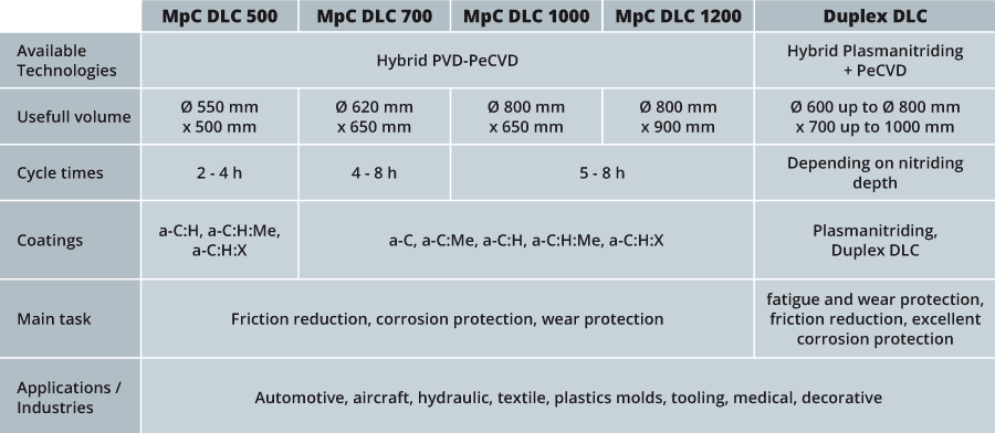 High Performance DLC Coating Equipment
